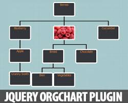 Jquery Orgchart Plugin For Creating Visualising Organization