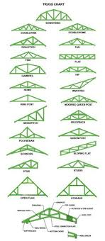 ceiling fan wiring diagram 1 for the home ceiling dimensions of timber truss google search