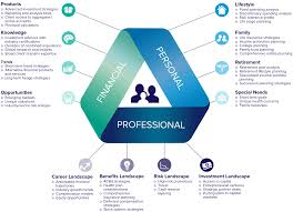 Personal Finance Model Advanced Advisory Model Mcadam Financial