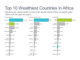 African Top Chart Wealth In Africa Mekko Graphics