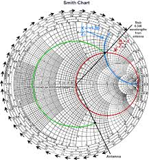 Smith Chart Explained Stub Matching Using The Smith Chart