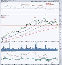 Amazon Stock Chart 10 Years Can Tech Stocks Regain Mojo 5 Charts For Traders Page 4