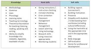 40 Administrative Skills List World Wide Herald Simple Skills List For Resume