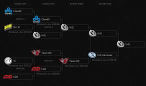 dota 2 international main event day two and three results