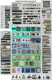 Computer Build Chart Great Chart Of Some Of The Bones That Make A Computer