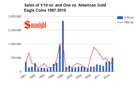 September Sales Of One Tenth Ounce American Gold Eagle Coins