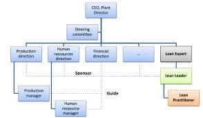 Lean Organization Chart 2 Lean Organization Wikilean