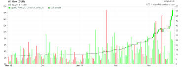 Bitcoin Euro Price Chart 1 Btc To Eur Currency Exchange Rates