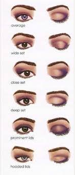 how to apply eyeshadow for diffe eye