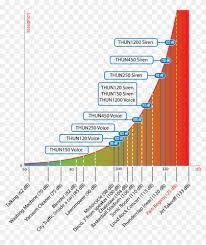 Decibel Scale Examples Decibel Loudness Chart Hd Png