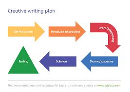 Creative Writing Plan And Flowchart Teaching Resource