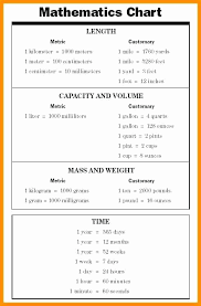 Metric Conversion Chart Calculator 74 Qualified Conversion Chart Hours To Seconds