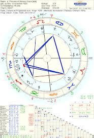 Birth Chart Love Astrology Love Marriage And Wedding Day Of Grace Kelly