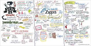 bus case study zappos case study