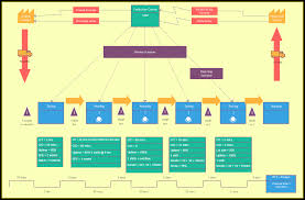 Value Stream Mapping Tutorial Value Stream Mapping Explained