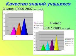 Контрольные работы по алгебре класс дорофеев онлайн  Контрольные работы по алгебре 7 9 класс дорофеев онлайн