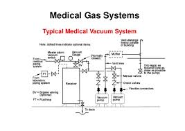 electromechanical systems in hospitals 061205 medical gas systems typical medical vacuum system