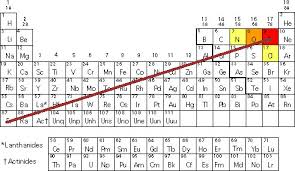 Electronegativity Chart Trend Electronegativity Chart Periodic Table Of Elements With