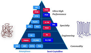 Ultem Chemical Compatibility Chart Ultem Peek Or Pekk Choosing Between High Temperature
