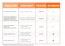 Metamucil Fiber Content Chart Which Dietary Fiber Supplement Is Best For Me My Diet