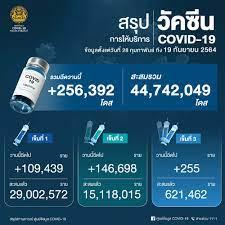 ด่วน! ยอด โควิด-19 วันนี้ ติดเชื้อเพิ่ม 10,919 ราย ตาย 143 ราย ATK
