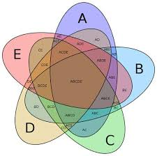 Venn Diagram About Sets Discover The Beauty Of Extreme Venn Diagrams New Scientist