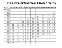 Us Youth Soccer Birth Year Chart Birth Year And Small Sided Games Lincoln County Soccer