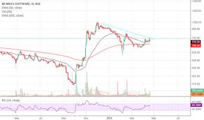8kmiles Stock Price And Chart Nse 8kmiles Tradingview