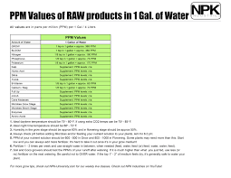 Ppm Values Of Raw Products In 1 Gal Of Water By Npk Industries