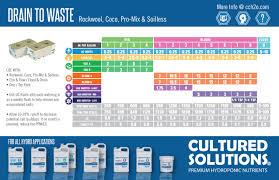 Horticulture Feeding Charts Symbolic Heavy 16 Feeding Schedule