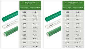 Safety And Sanitary Water Supply Pipe Popular Aquatherm Ppr Pipe Sizes Chart Buy Ppr Pipe Sizes Chart Aquatherm Ppr Safety And Sanitary Pipe Product