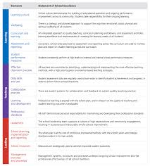 school excellence framework elements of learning and achievement sef