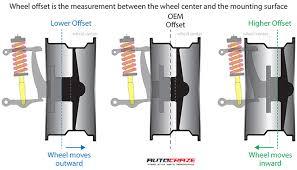 Wheel Offset Calculator Offset Rim Fitment Guide