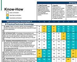 Korn Ferry Hay Guide Charts Unfolded Hay Guide Chart Xls 2019