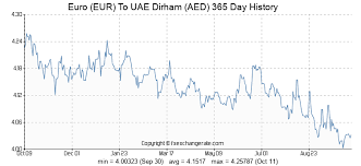 Euro To Dirham Chart 385 Eur Euro Eur To Uae Dirham Aed Currency Rates Today