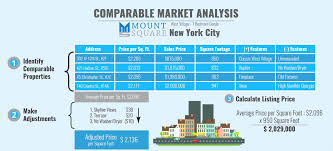 Real Estate Market Analysis Real Estate Comparative Market Analysis Spreadsheet Inspirational 1