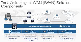 Cisco Design Tool Cisco Sd Wan Networking Service For Public Clouds Cisco Blogs