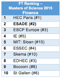 master in finance esades master in finance ranked number 2 worldwide by financial