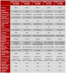 Amd Graphics Card Comparison Chart New Amd Radeon R7 And R9 300 Series Graphics Cards Released