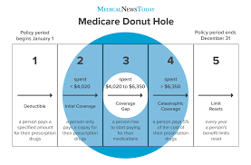 The program helps with the cost of health care, but it does not cover all. Medicare Donut Hole How It Works And How To Get Out