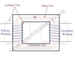 Electrical transformer diagram Easy Working Principle Of Transformer Youtube Electrical Transformer Basic Construction Working And Types