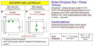 wiring diagram kelistrikan mio j wiring image why45 motor bedah teknologi new yamaha mio m3 125 blue core on wiring diagram kelistrikan mio