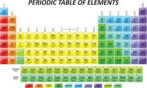 Periodic Table Of Elements Educational Poster Paper Print