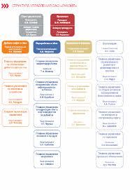 Теория управления в организации Курсовая работа Характеристика ресурсной базы
