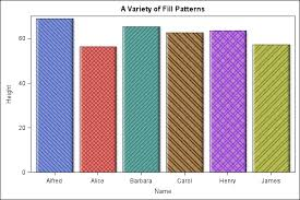 Charts And Patterns How To Add Pattern Fill To Pie Chart Or Bar Chart Issue