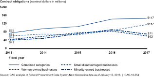 U S Gao Federal Advertising Contracting With Small