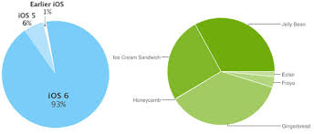 Apple Ios Version Chart Apples Ios Fragmentation Chart Is A Subtle Dig At Android