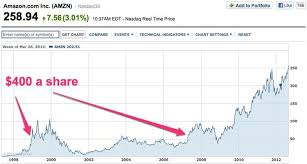 Amzn Stock Quote Adorable Amazon Hits 4848 A Share Business Insider