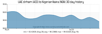 Try Currency Chart Convert Uae Currency To Nigerian Naira Fisadoomssadd Gq