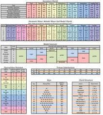 Guitar Theory Chart Music Theory Chart In 2019 Music Chords Music Math Music